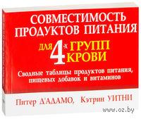 Совместимость продуктов питания для 4-х групп крови