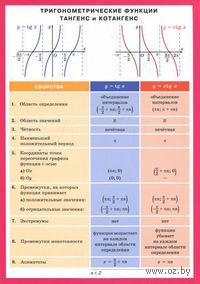 Тригонометрические функции тангенс и котангенс. Наглядно-раздаточное пособие