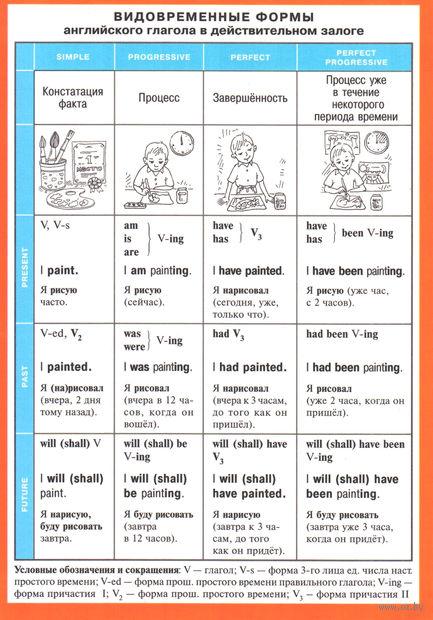 Видовременные формы английского глагола в действительном залоге. Наглядно-раздаточное пособие