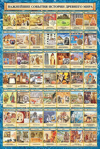 Важнейшие события истории Древнего мира. Плакат